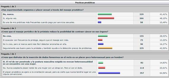 encuesta de salud prostática